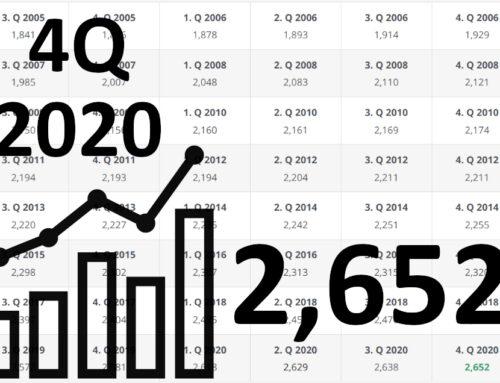 Nový index vývoja cien